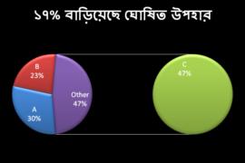 বিশ্লেষণঃ ঘোষিত উপহার যেভাবে মোটিভেশন বাড়ায় (১৭%)